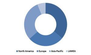 Global Smart Watch Market Revenue Share by Region – 2022 (in %)