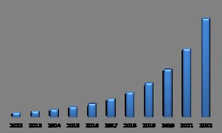 Asia-Pacific Biometric ATM Market USD Million