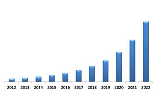 China Biometric ATM Market (USD Million)