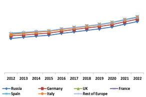 Europe Biometric ATM Market By Country (Growth Rate in %)