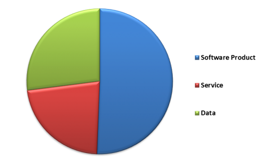 Europe GIS Market By Product – 2015 (in % share)
