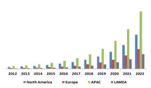 Global Biometric ATM Market By Geography (USD Million)
