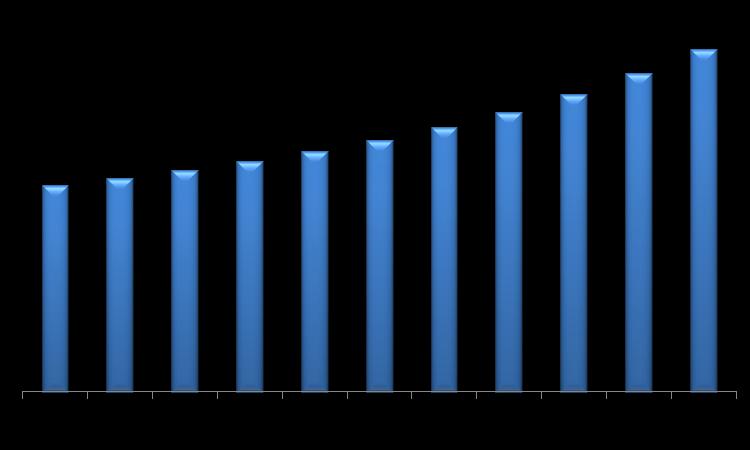 Global Electric Motor Market (USD Million)