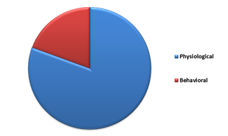 LAMEA Biometric ATM Market By Characteristic – 2015 (in % share)