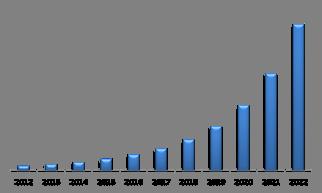 LAMEA Biometric ATM Market (USD Million)