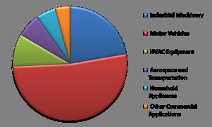 LAMEA Electric Motor Market By Application – 2015 (in % share)
