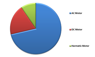 LAMEA Electric Motor Market By Connectivity Solution – 2015 (in % share)