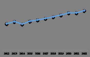 LAMEA Electric Motor Market (Growth Rate in %)