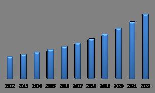 LAMEA Electric Motor Market (USD Million)