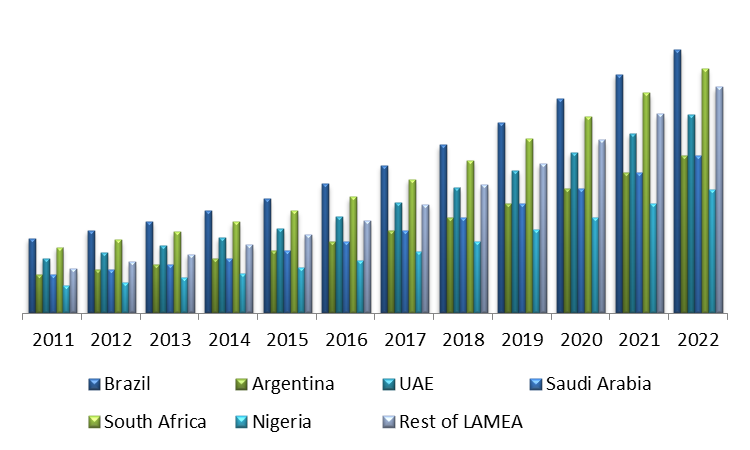 LAMEA Energy Tracking and Monitoring Systems Market By Country (USD Million)