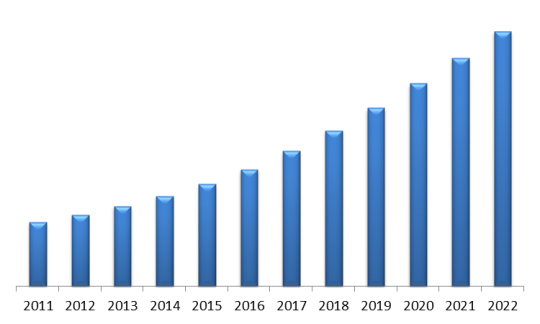LAMEA Energy Tracking and Monitoring Systems Market ($ Million)