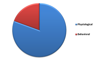 North America Biometric ATM Market By Characteristic – 2015 (in % share)