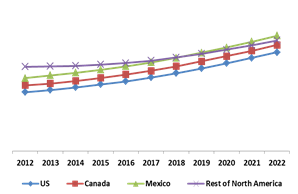 North America Biometric ATM Market By Country (Growth Rate in %)