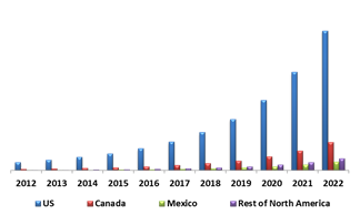 North America Biometric ATM Market By Country (USD Million)