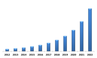 North America Biometric ATM Market (USD Million)
