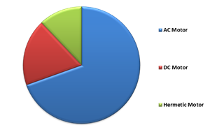 North America Electric Motor Market By Connectivity Solution – 2015 (in % share)