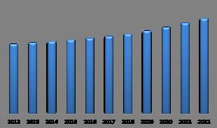 North America Electric Motor Market (USD Million)
