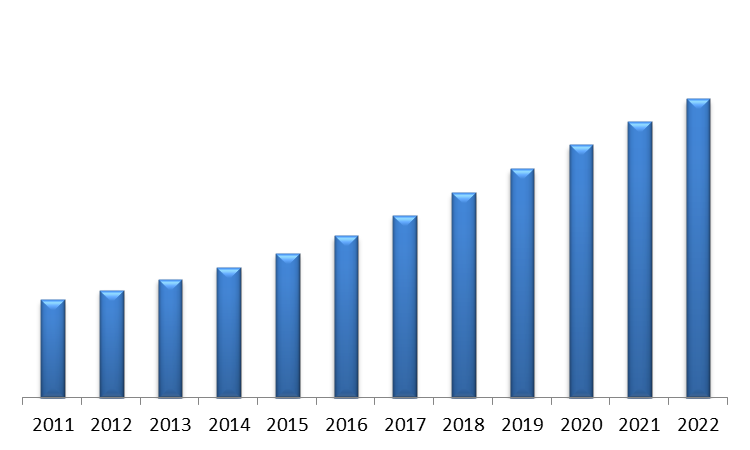 North-America Energy Tracking and Monitoring Systems Market (USD Million)