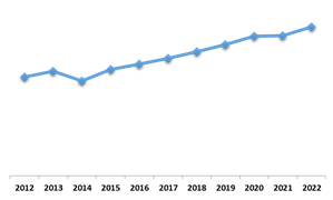 South Africa Electric Motor Market (Growth Rate in %)