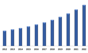 South Africa Electric Motor Market (USD Million)