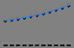 U.S. Biometric ATM Market (Growth Rate in %)