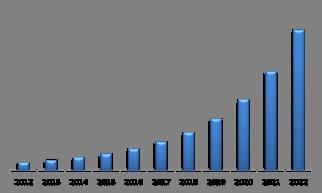 U.S. Biometric ATM Market (USD Million)