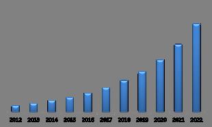 U.S. Connected Car Market (USD Million)