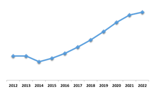 U.S. Electric Motor Market (Growth Rate in %)