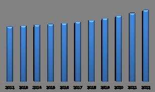 U.S. Electric Motor Market (USD Million)