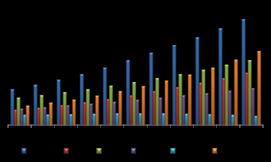 US Vending Machine Market By Type ($ Million)