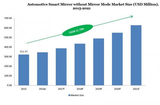 Automotive Smart Mirror without Mirror Mode Market Size (USD Million) 2015-2021