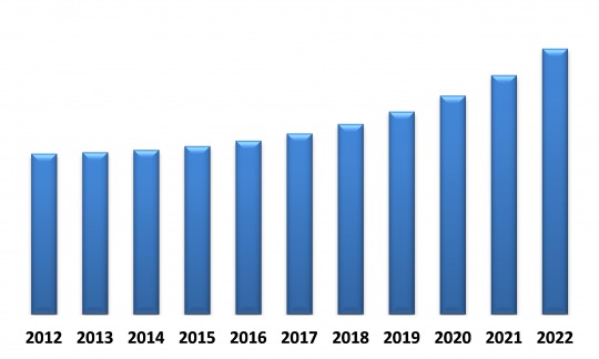 Brazil Automotive Lighting Market (USD Million)
