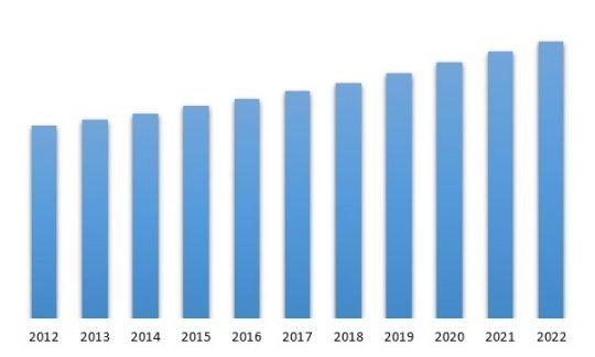 Brazil Embedded Computing Market Size