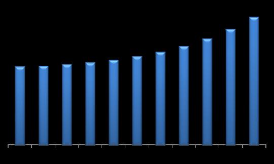 Europe Automotive Lighting Market (USD Million)