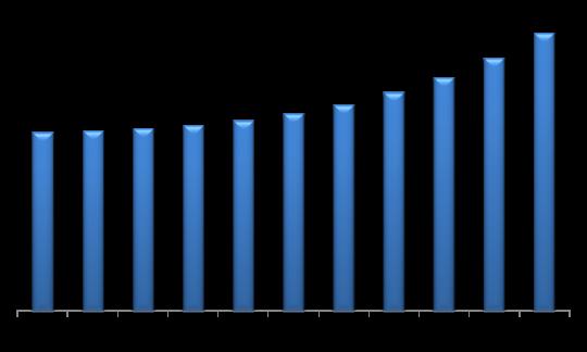 Germany Automotive Lighting Market (USD Million)