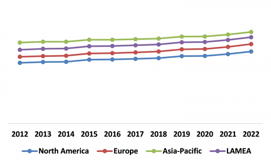 Global Adaptive Cruise Control Market By Region  (Growth Rate in %)