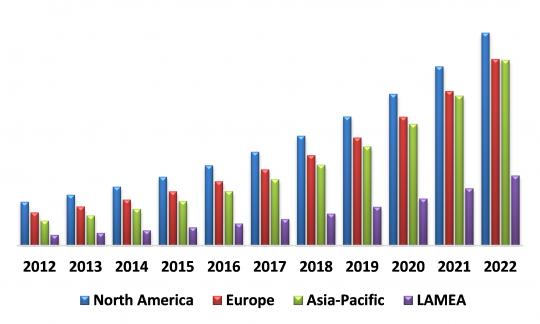 Global Adaptive Cruise Control Market By Region (USD Million)