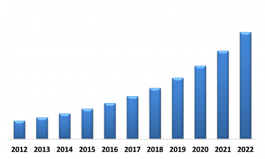 Global Adaptive Cruise Control Market (USD Million)