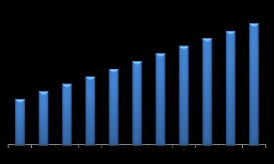 Global Automotive Lighting Market (USD Million)