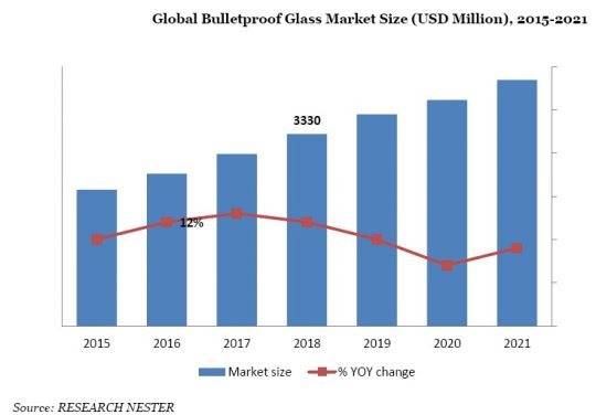 Global Bullet Proof Security Glass  Market Size (USD Million) 2015-2021
