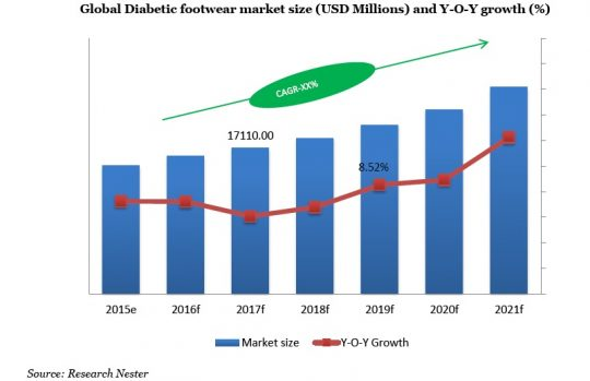 Global Diabetic Footwear Market Size (USD Million) and Y-O-Y Growth (%-percent)