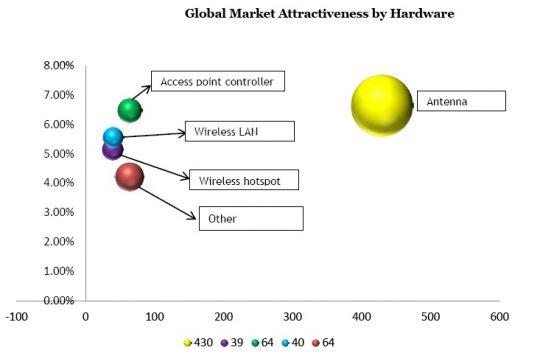 Global In-Flight Wifi Market Attractiveness by Hardware