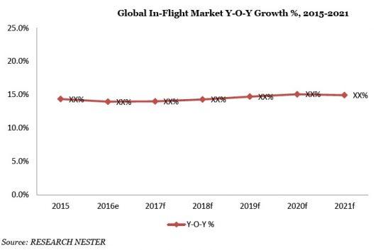 Global In-Flight Wifi Market Y-O-Y Growth %-Percent, 2015-2021