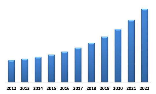 Global Self Services Market (USD Million)