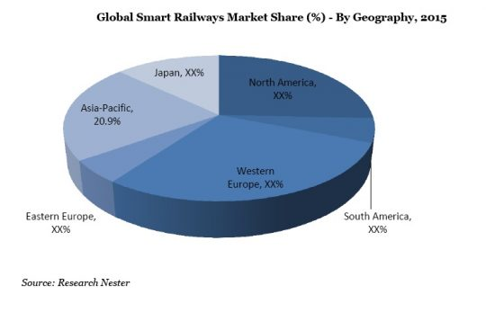 Global Smart Railways Market Share (%-Percent) - By Geography, 2015