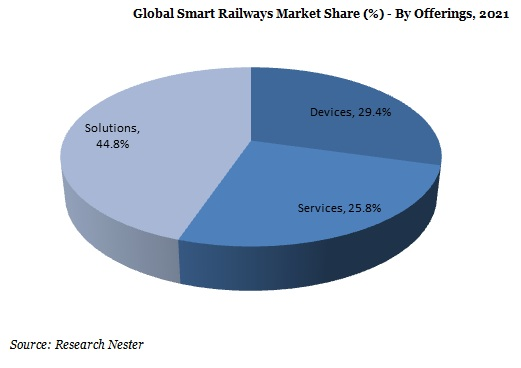 Global Smart Railways Market Share (%-Percent) - By Offering, 2021
