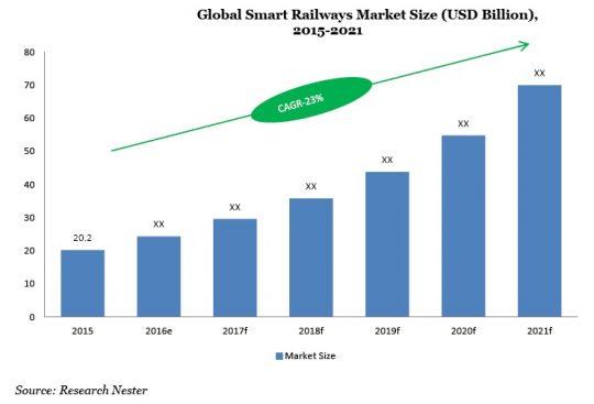 Global Smart Railways Market Size (USD Million) 2015-2021