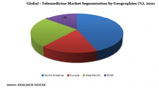 Global Tele-Medicine Market Segmentation by Geographies (%), 2021