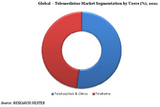 Global Tele-Medicine Market Segmentation by Users (%), 2021