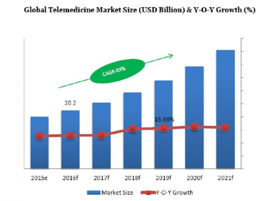 Global Tele-Medicine Market Size (USD Billion) & Y-O-Y Growth